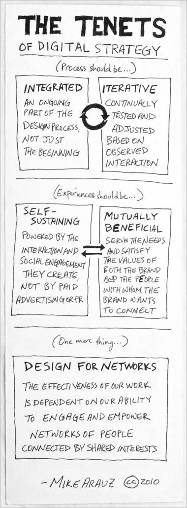 Mike Arauz - Tenets of Digital Strategy